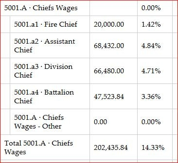 2013-LMRFD-line-item-budget-fire-chiefs.JPG